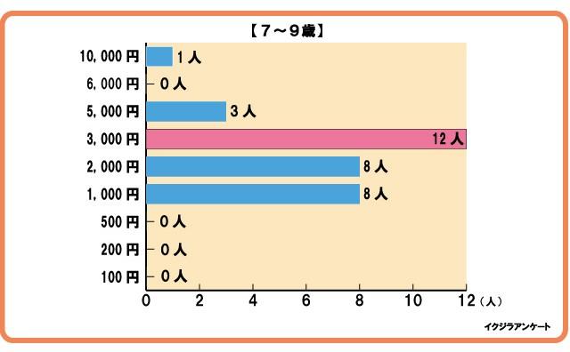 グラフ7-9歳