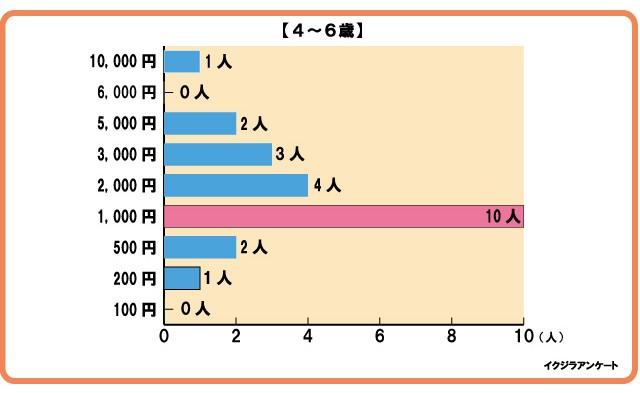 グラフ4-6歳