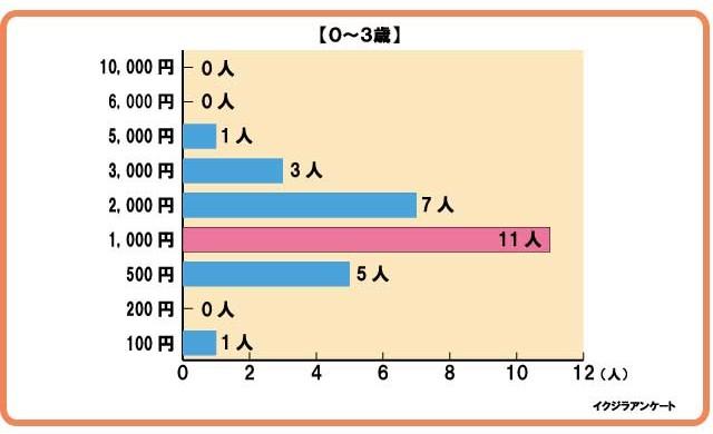 グラフ0-3歳